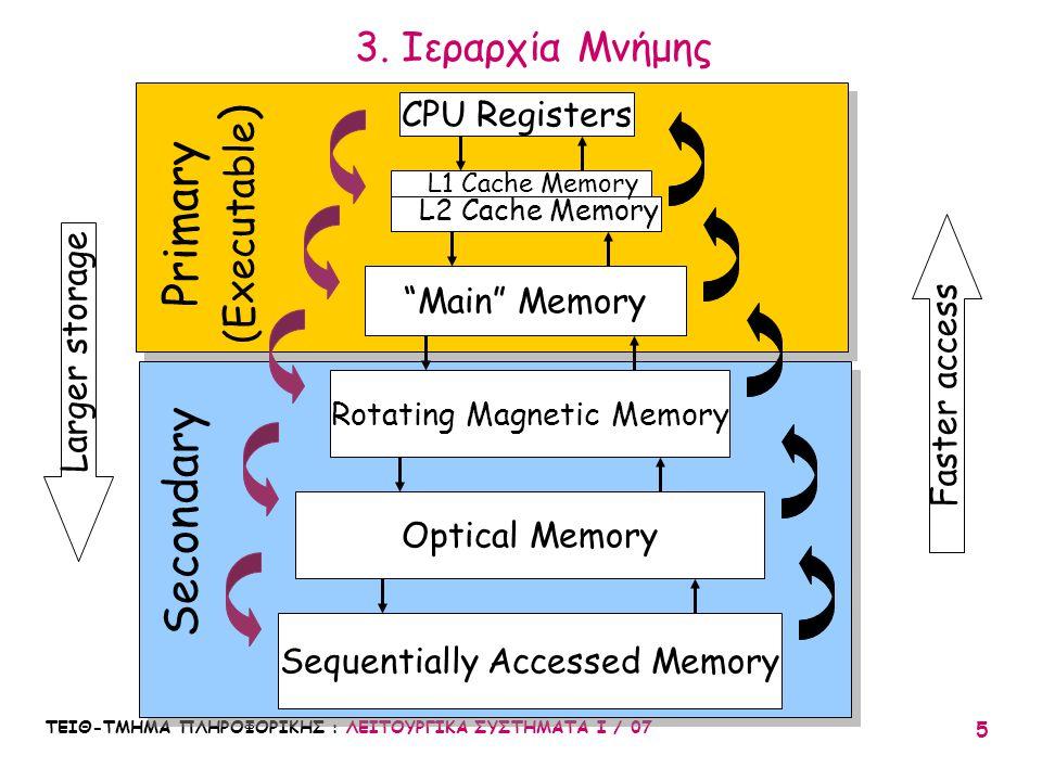 """ΤΕΙΘ-ΤΜΗΜΑ ΠΛΗΡΟΦΟΡΙΚΗΣ : ΛΕΙΤΟΥΡΓΙΚΑ ΣΥΣΤΗΜΑΤΑ Ι / 07 5 3. Ιεραρχία Μνήμης CPU Registers """"Main"""" Memory Rotating Magnetic Memory Optical Memory Sequen"""