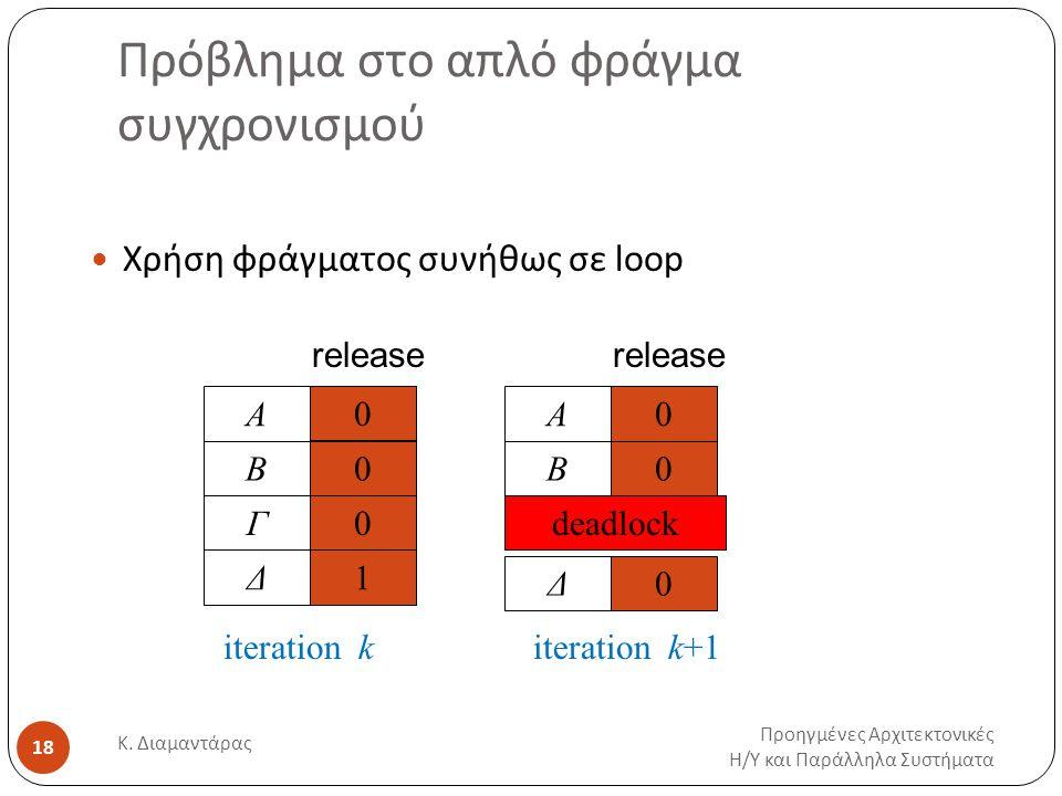 Πρόβλημα στο απλό φράγμα συγχρονισμού Προηγμένες Αρχιτεκτονικές Η / Υ και Παράλληλα Συστήματα Κ. Διαμαντάρας 18 Χρήση φράγματος συνήθως σε loop A rele