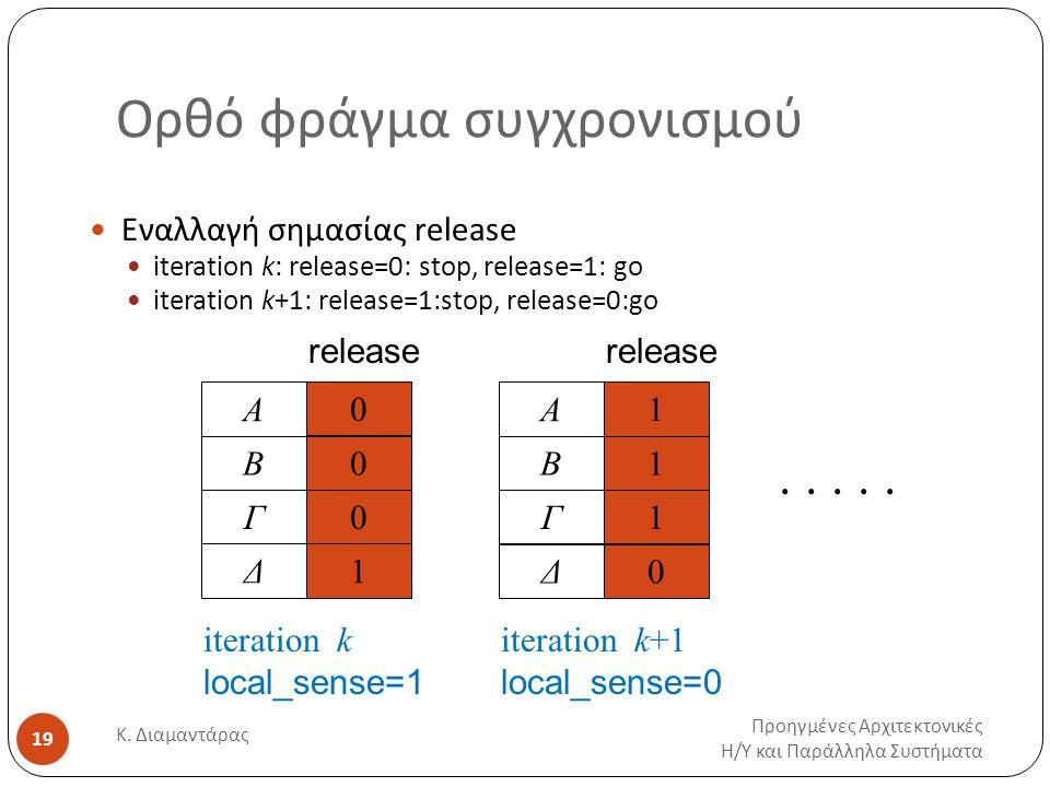 Ορθό φράγμα συγχρονισμού Προηγμένες Αρχιτεκτονικές Η / Υ και Παράλληλα Συστήματα Κ. Διαμαντάρας 19 Εναλλαγή σημασίας release iteration k: release=0: s