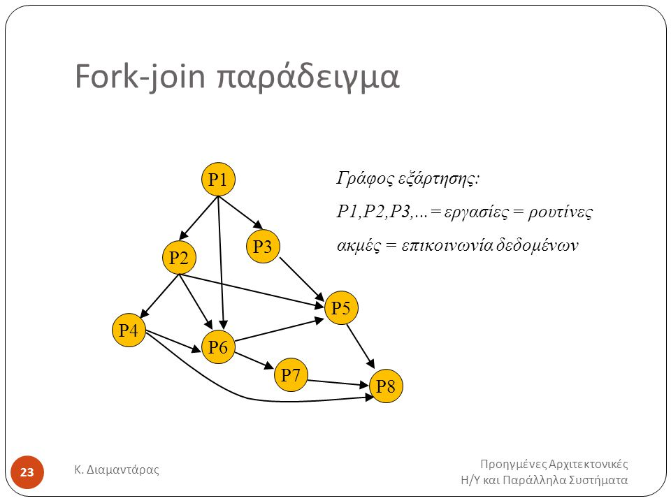 Fork-join παράδειγμα Προηγμένες Αρχιτεκτονικές Η / Υ και Παράλληλα Συστήματα Κ. Διαμαντάρας 23 P1 P2 P3 P4 P6 P5 P7 P8 Γράφος εξάρτησης: P1,P2,P3,...=