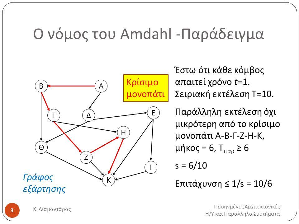 Ο νόμος του Amdahl -Παράδειγμα Προηγμένες Αρχιτεκτονικές Η / Υ και Παράλληλα Συστήματα Κ. Διαμαντάρας 3 Β Γ Ε Ζ Δ Η Θ Α Κ Ι Γράφος εξάρτησης Έστω ότι