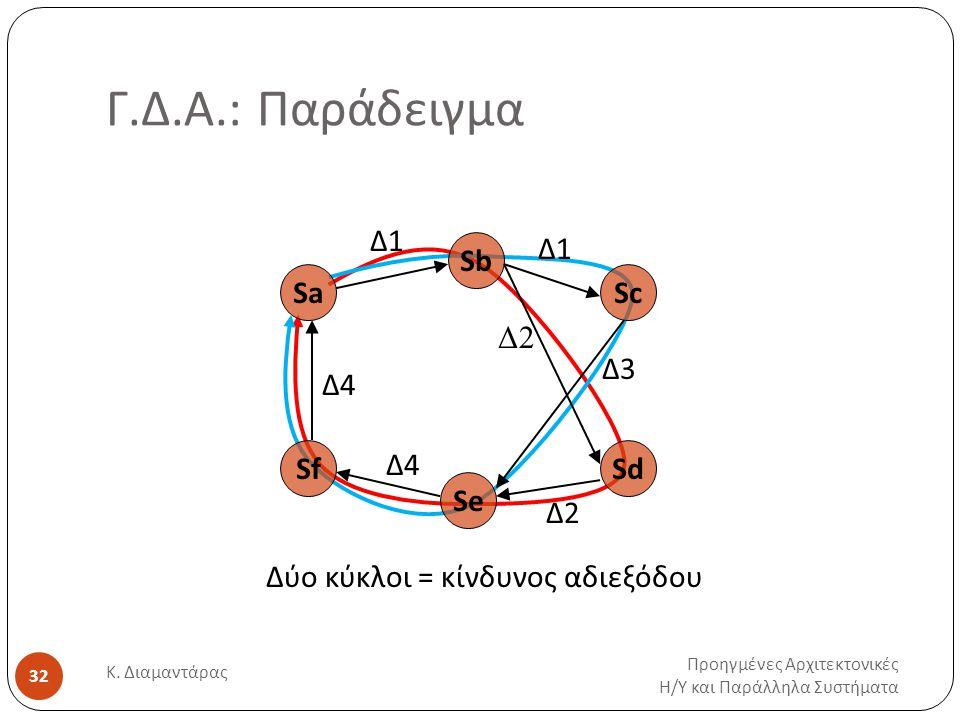 Γ.Δ.Α.: Παράδειγμα Προηγμένες Αρχιτεκτονικές Η / Υ και Παράλληλα Συστήματα Κ. Διαμαντάρας 32 Sa Sb Sc Sd Se Sf Δ1Δ1 Δ1Δ1 Δ2 Δ3 Δ4 Δύο κύκλοι = κίνδυνο