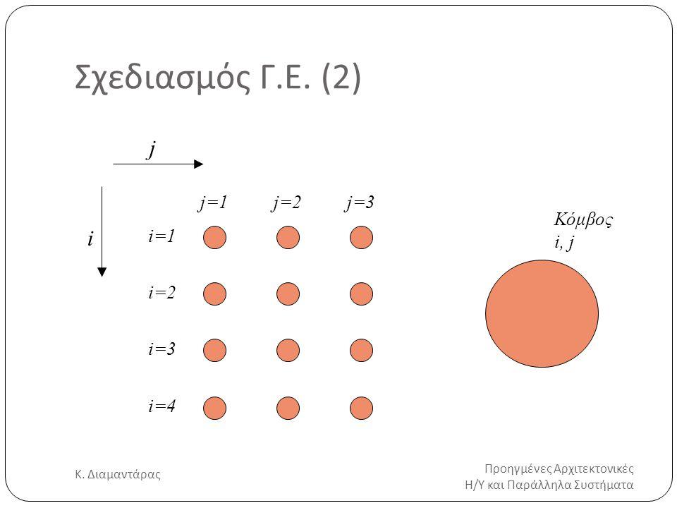 Σχεδιασμός Γ.Ε. (2) Προηγμένες Αρχιτεκτονικές Η/Υ και Παράλληλα Συστήματα Κ. Διαμαντάρας 11 i j j=1j=2j=3 i=1 i=2 i=3 i=4 Κόμβος i, j