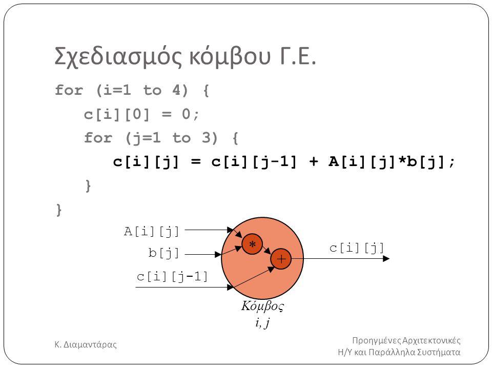 Σχεδιασμός κόμβου Γ.Ε. Προηγμένες Αρχιτεκτονικές Η/Υ και Παράλληλα Συστήματα Κ. Διαμαντάρας 12 for (i=1 to 4) { c[i][0] = 0; for (j=1 to 3) { c[i][j]