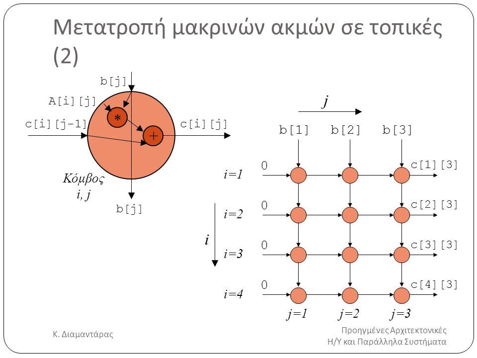 Μετατροπή μακρινών ακμών σε τοπικές (2) Προηγμένες Αρχιτεκτονικές Η/Υ και Παράλληλα Συστήματα Κ. Διαμαντάρας 15 i j j=1j=2j=3 i=1 i=2 i=3 i=4 Κόμβος i
