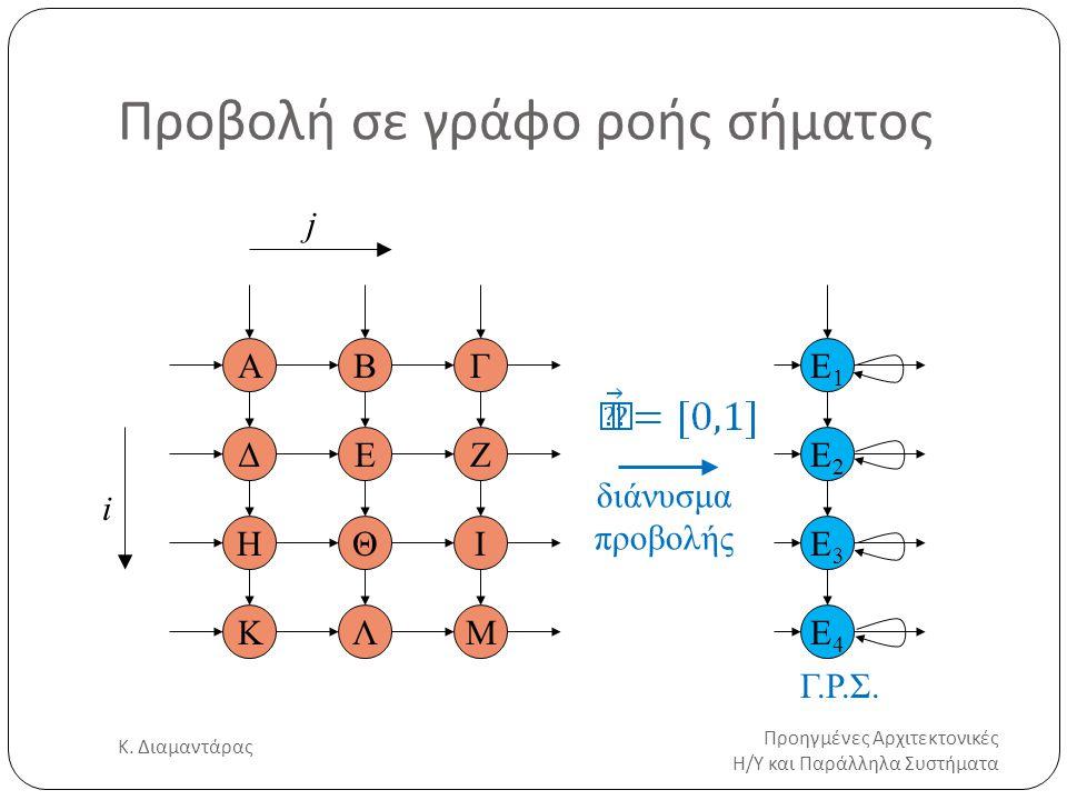 Προβολή σε γράφο ροής σήματος Προηγμένες Αρχιτεκτονικές Η/Υ και Παράλληλα Συστήματα Κ. Διαμαντάρας 16 i j E1E1 ΒΓ ΔΕΖ ΗΘΙ ΚΛΜ Α E2E2 E3E3 E4E4 διάνυσμ