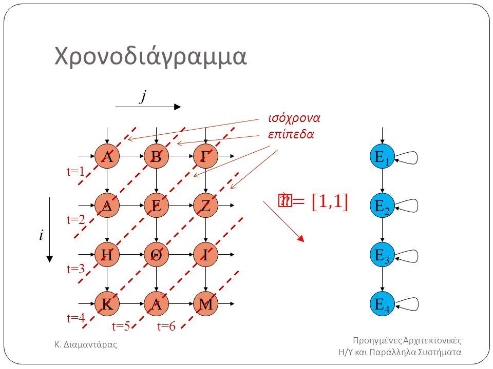 Χρονοδιάγραμμα Προηγμένες Αρχιτεκτονικές Η/Υ και Παράλληλα Συστήματα Κ. Διαμαντάρας 18 i j Ε1Ε1 ΒΓ ΔΕΖ ΗΘΙ ΚΛΜ Α Ε2Ε2 Ε3Ε3 Ε4Ε4 t=1 t=2 t=3 t=4 t=5t=6