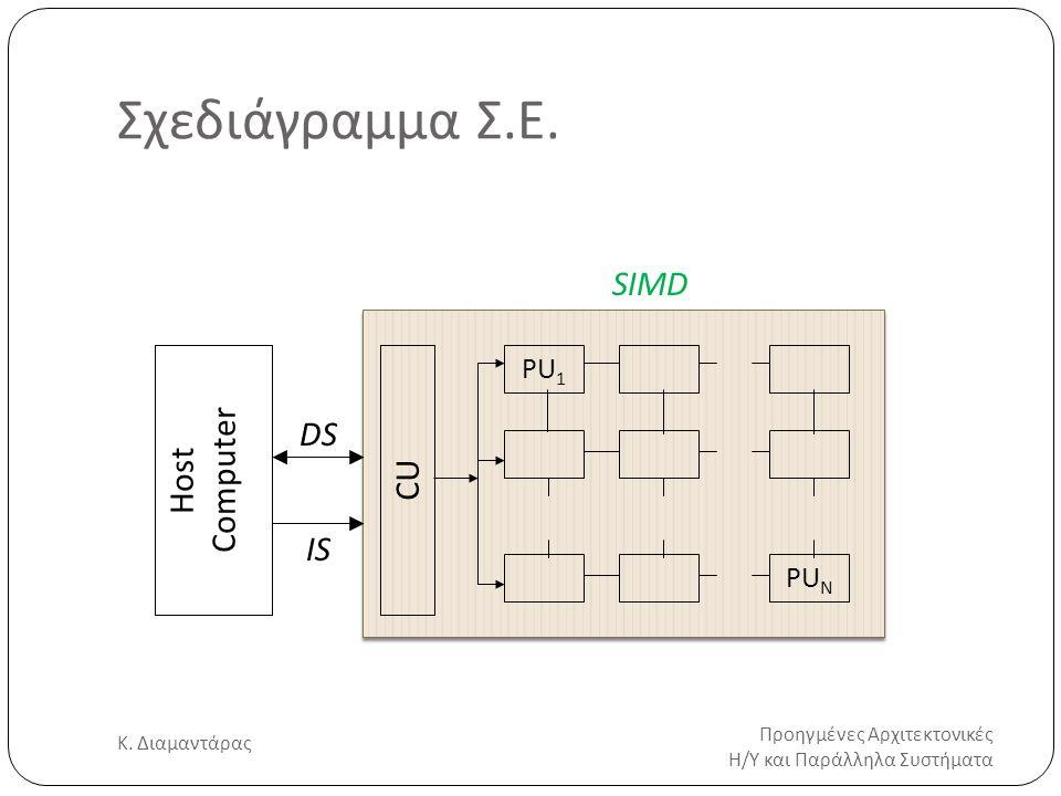 DS IS Σχεδιάγραμμα Σ.Ε. Προηγμένες Αρχιτεκτονικές Η/Υ και Παράλληλα Συστήματα Κ. Διαμαντάρας 2 Host Computer PU 1 PU N CU SIMD