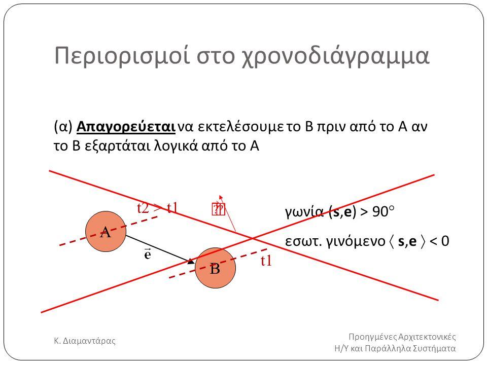 Περιορισμοί στο χρονοδιάγραμμα Προηγμένες Αρχιτεκτονικές Η/Υ και Παράλληλα Συστήματα Κ. Διαμαντάρας 20 (α) Απαγορεύεται να εκτελέσουμε το B πριν από τ