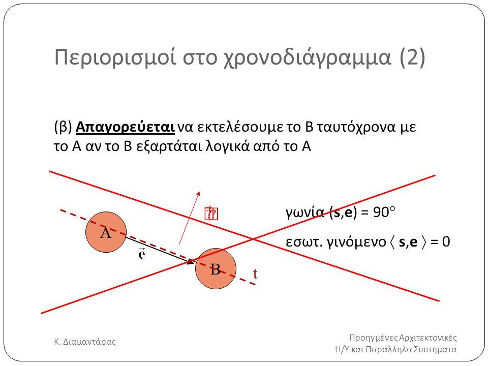 Περιορισμοί στο χρονοδιάγραμμα (2) Προηγμένες Αρχιτεκτονικές Η/Υ και Παράλληλα Συστήματα Κ. Διαμαντάρας 21 (β) Απαγορεύεται να εκτελέσουμε το B ταυτόχ