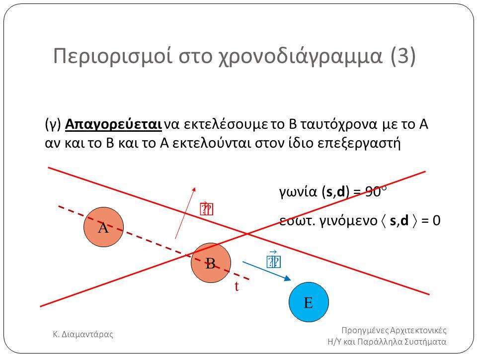 Περιορισμοί στο χρονοδιάγραμμα (3) Προηγμένες Αρχιτεκτονικές Η/Υ και Παράλληλα Συστήματα Κ. Διαμαντάρας 22 (γ) Απαγορεύεται να εκτελέσουμε το B ταυτόχ