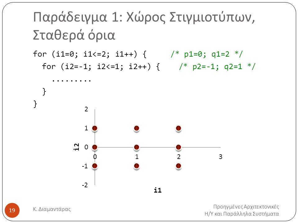Παράδειγμα 1: Χώρος Στιγμιοτύπων, Σταθερά όρια Προηγμένες Αρχιτεκτονικές Η/Υ και Παράλληλα Συστήματα Κ. Διαμαντάρας 19 for (i1=0; i1<=2; i1++) { /* p1