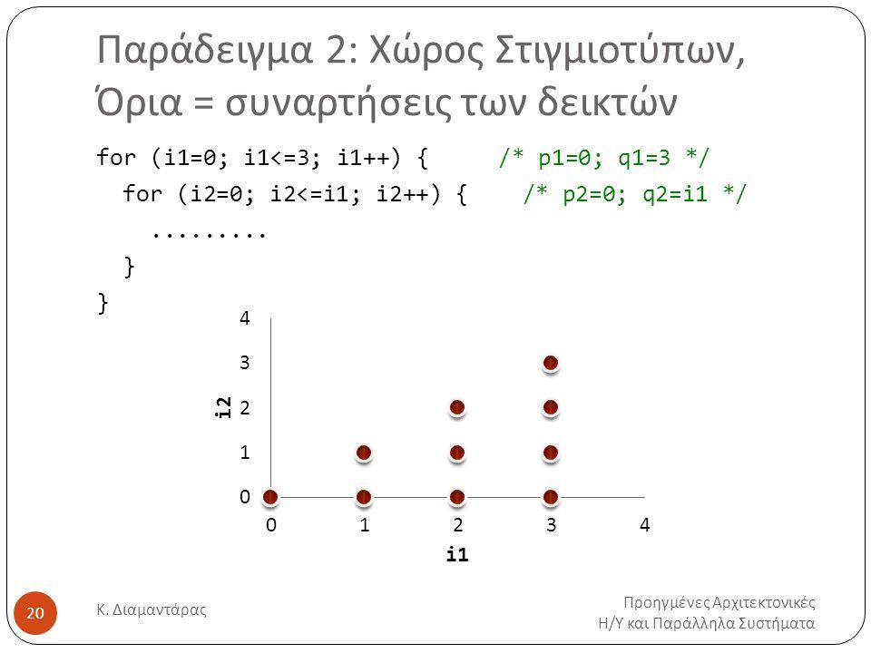 Παράδειγμα 2: Χώρος Στιγμιοτύπων, Όρια = συναρτήσεις των δεικτών Προηγμένες Αρχιτεκτονικές Η/Υ και Παράλληλα Συστήματα Κ. Διαμαντάρας 20 for (i1=0; i1