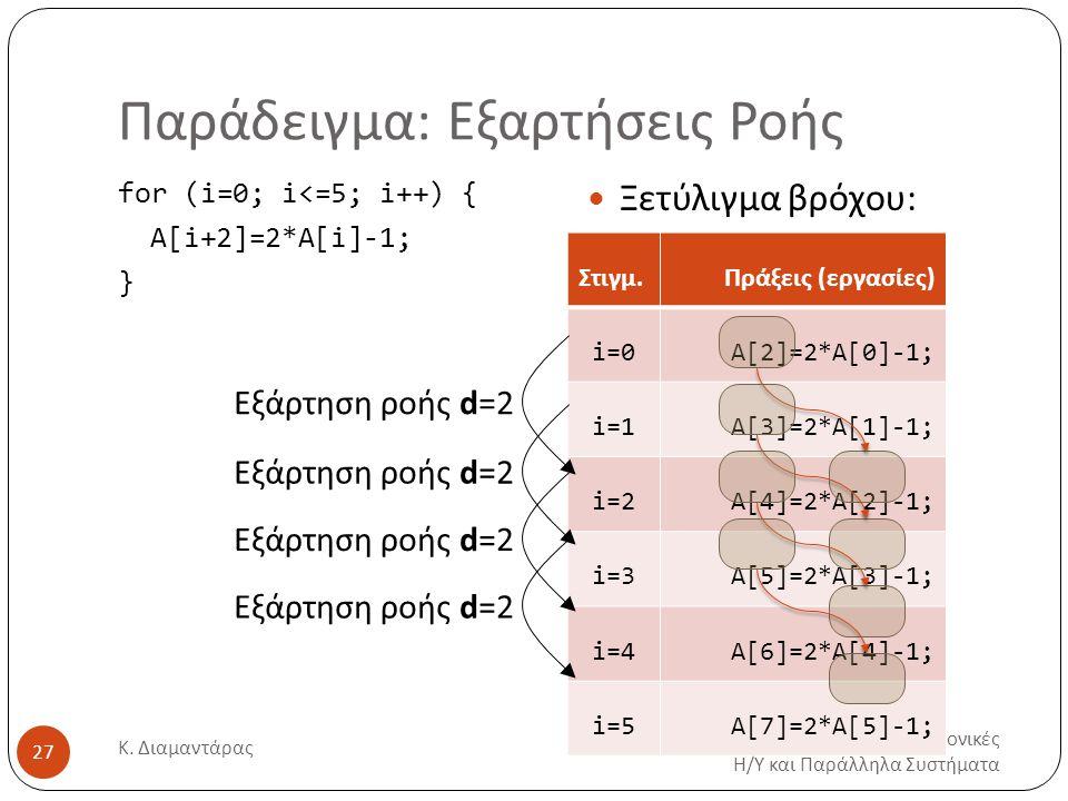 Παράδειγμα: Εξαρτήσεις Ροής Προηγμένες Αρχιτεκτονικές Η/Υ και Παράλληλα Συστήματα Κ. Διαμαντάρας 27 for (i=0; i<=5; i++) { Α[i+2]=2*A[i]-1; } Ξετύλιγμ