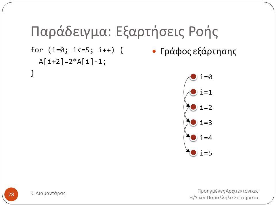 Παράδειγμα: Εξαρτήσεις Ροής Προηγμένες Αρχιτεκτονικές Η/Υ και Παράλληλα Συστήματα Κ. Διαμαντάρας 28 for (i=0; i<=5; i++) { Α[i+2]=2*A[i]-1; } Γράφος ε