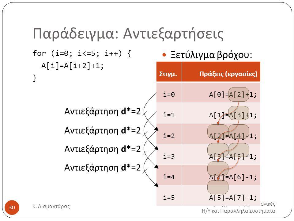Παράδειγμα: Αντιεξαρτήσεις Προηγμένες Αρχιτεκτονικές Η/Υ και Παράλληλα Συστήματα Κ. Διαμαντάρας 30 for (i=0; i<=5; i++) { Α[i]=A[i+2]+1; } Ξετύλιγμα β