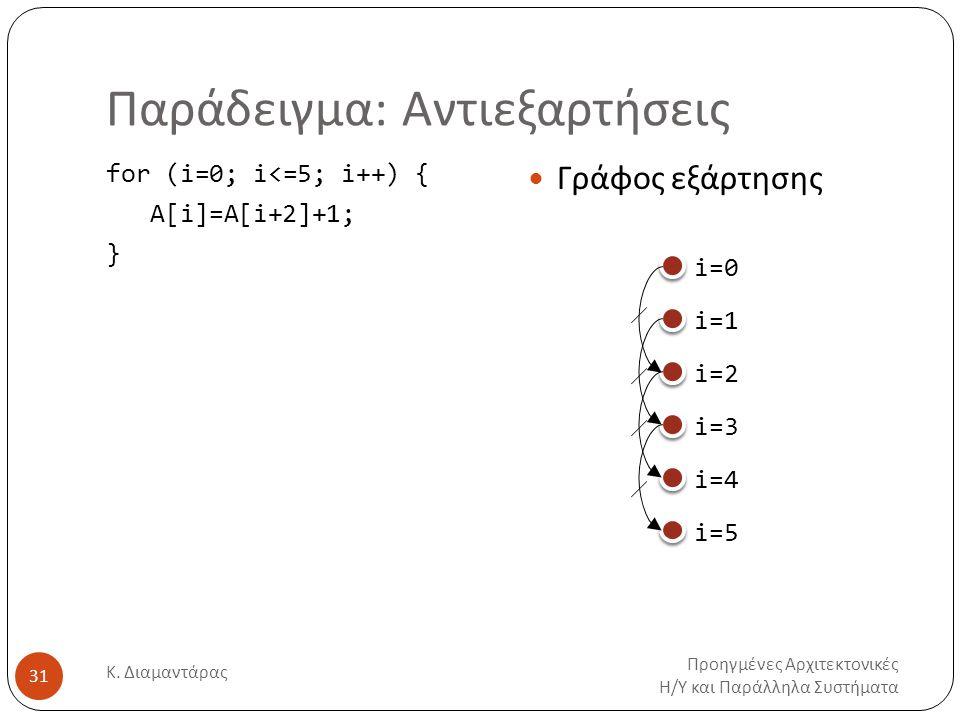 Παράδειγμα: Αντιεξαρτήσεις Προηγμένες Αρχιτεκτονικές Η/Υ και Παράλληλα Συστήματα Κ. Διαμαντάρας 31 for (i=0; i<=5; i++) { Α[i]=A[i+2]+1; } Γράφος εξάρ