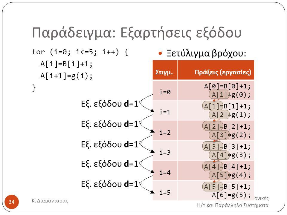Παράδειγμα: Εξαρτήσεις εξόδου Προηγμένες Αρχιτεκτονικές Η/Υ και Παράλληλα Συστήματα Κ. Διαμαντάρας 34 for (i=0; i<=5; i++) { Α[i]=Β[i]+1; A[i+1]=g(i);