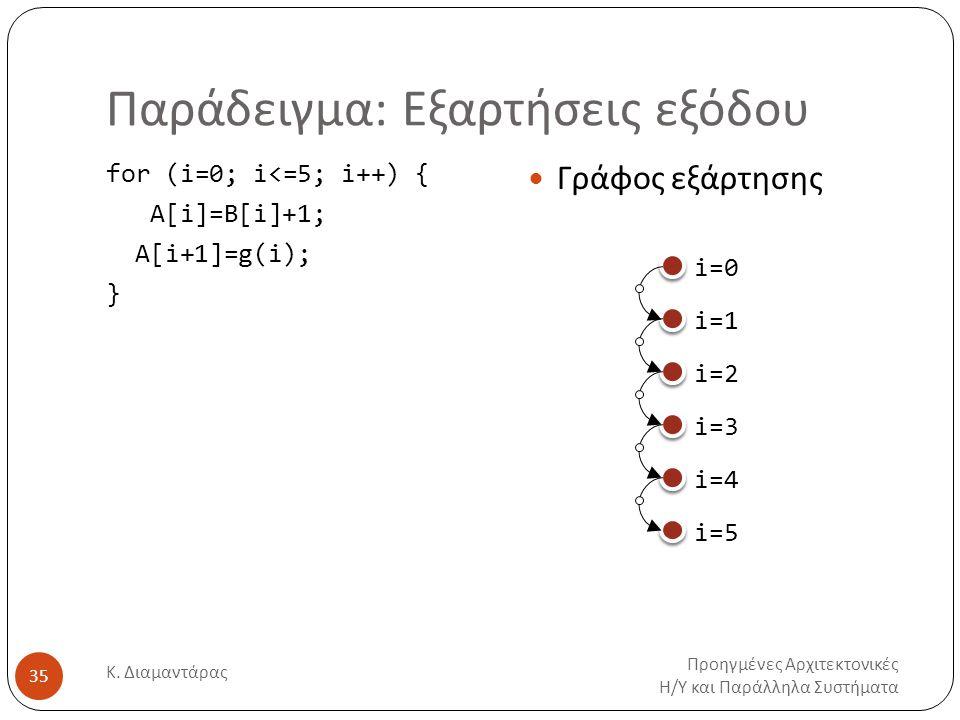 Παράδειγμα: Εξαρτήσεις εξόδου Προηγμένες Αρχιτεκτονικές Η/Υ και Παράλληλα Συστήματα Κ. Διαμαντάρας 35 for (i=0; i<=5; i++) { Α[i]=Β[i]+1; A[i+1]=g(i);