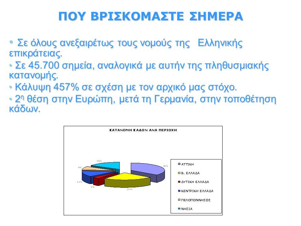 ΠΟΥ ΒΡΙΣΚΟΜΑΣΤΕ ΣΗΜΕΡΑ Σε όλους ανεξαιρέτως τους νομούς της Ελληνικής επικράτειας.