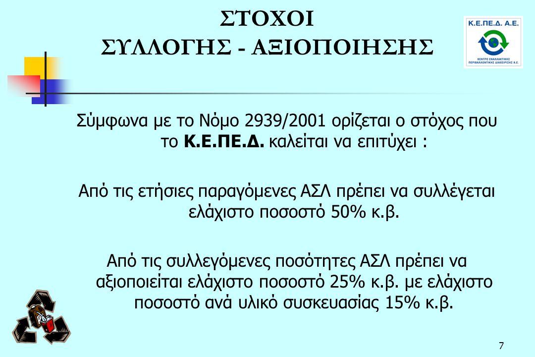 7 ΣΤΟΧΟΙ ΣΥΛΛΟΓΗΣ - ΑΞΙΟΠΟΙΗΣΗΣ Σύμφωνα με το Νόμο 2939/2001 ορίζεται ο στόχος που το Κ.Ε.ΠΕ.Δ. καλείται να επιτύχει : Από τις ετήσιες παραγόμενες ΑΣΛ