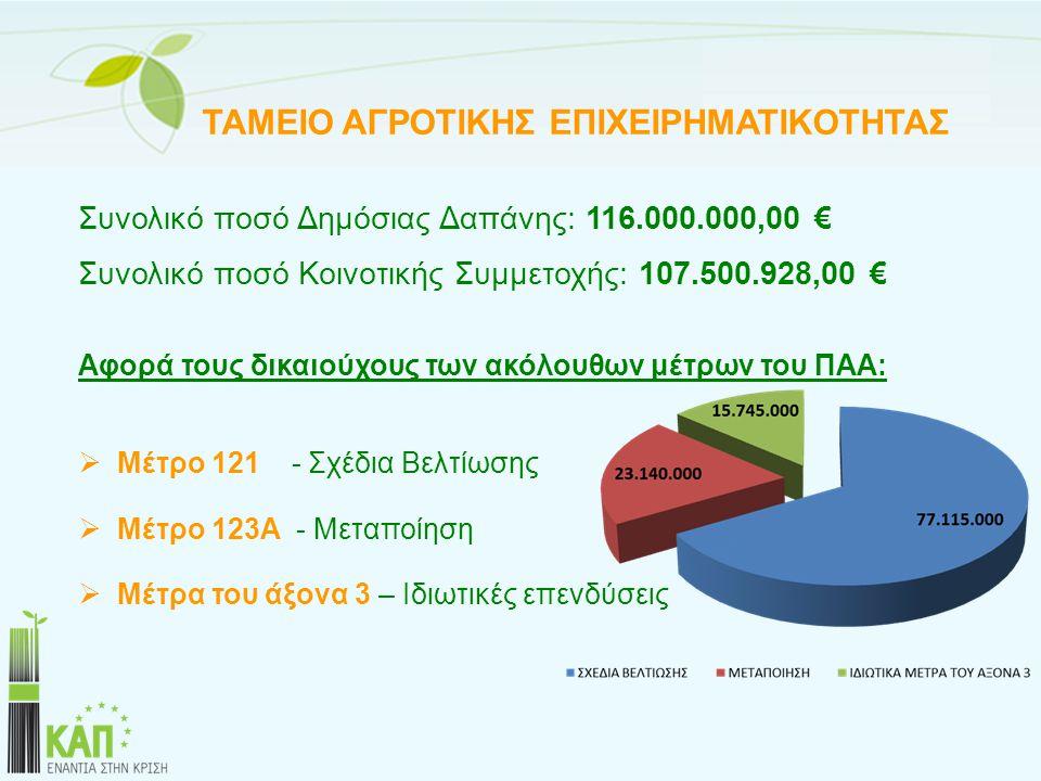 ΤΑΜΕΙΟ ΑΓΡΟΤΙΚΗΣ ΕΠΙΧΕΙΡΗΜΑΤΙΚΟΤΗΤΑΣ Συνολικό ποσό Δημόσιας Δαπάνης: 116.000.000,00 € Συνολικό ποσό Κοινοτικής Συμμετοχής: 107.500.928,00 € Αφορά τους