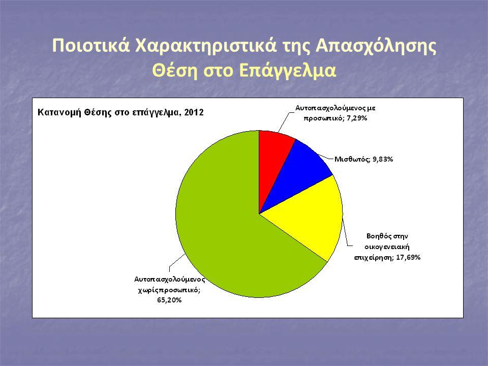 Ποιοτικά Χαρακτηριστικά της Απασχόλησης Θέση στο Επάγγελμα