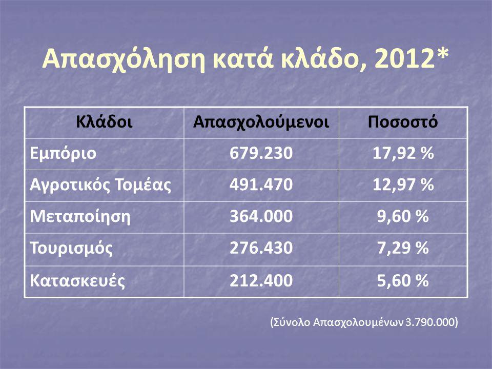 Απασχόληση κατά κλάδο, 2012* ΚλάδοιΑπασχολούμενοιΠοσοστό Εμπόριο679.23017,92 % Αγροτικός Τομέας491.47012,97 % Μεταποίηση364.0009,60 % Τουρισμός276.4307,29 % Κατασκευές212.4005,60 % (Σύνολο Απασχολουμένων 3.790.000)
