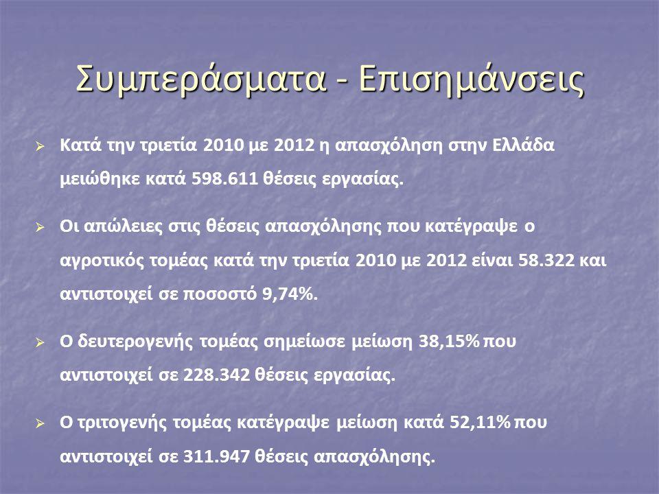 Συμπεράσματα - Επισημάνσεις   Κατά την τριετία 2010 με 2012 η απασχόληση στην Ελλάδα μειώθηκε κατά 598.611 θέσεις εργασίας.