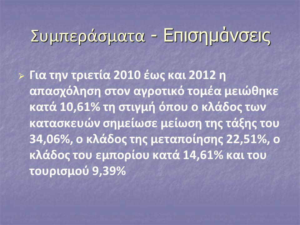   Για την τριετία 2010 έως και 2012 η απασχόληση στον αγροτικό τομέα μειώθηκε κατά 10,61% τη στιγμή όπου ο κλάδος των κατασκευών σημείωσε μείωση της τάξης του 34,06%, ο κλάδος της μεταποίησης 22,51%, ο κλάδος του εμπορίου κατά 14,61% και του τουρισμού 9,39%