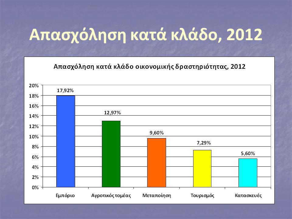 Απασχόληση κατά κλάδο, 2012