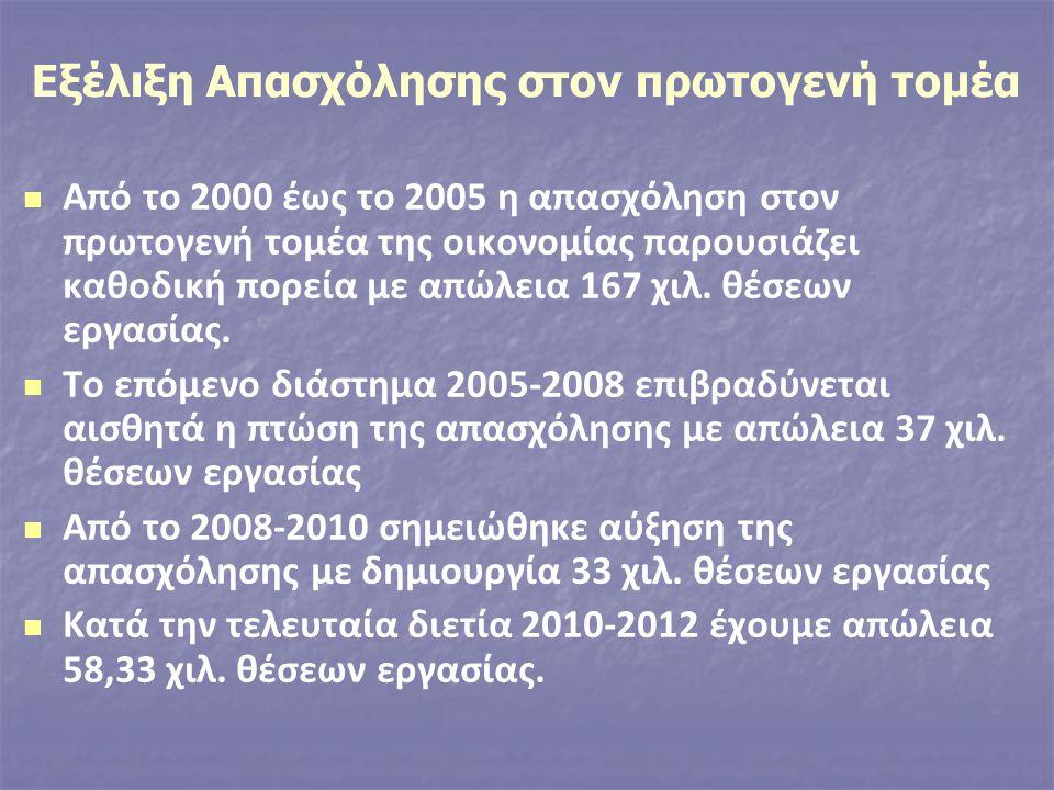 Από το 2000 έως το 2005 η απασχόληση στον πρωτογενή τομέα της οικονομίας παρουσιάζει καθοδική πορεία με απώλεια 167 χιλ.