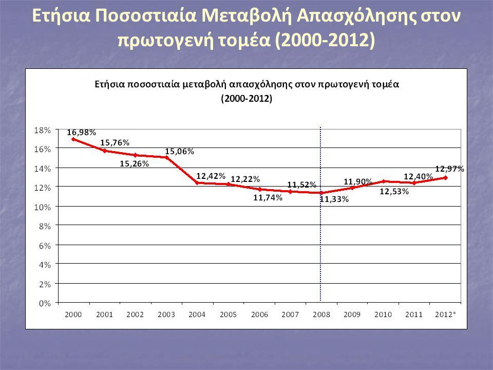Ετήσια Ποσοστιαία Μεταβολή Απασχόλησης στον πρωτογενή τομέα (2000-2012)