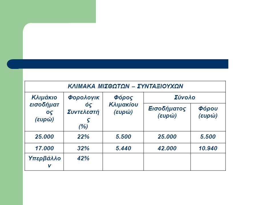 ΚΛΙΜΑΚΑ ΜΙΣΘΩΤΩΝ – ΣΥΝΤΑΞΙΟΥΧΩΝ Κλιμάκιο εισοδήματ ος (ευρώ) Φορολογικ ός Συντελεστή ς (%) Φόρος Κλιμακίου (ευρώ) Σύνολο Εισοδήματος (ευρώ) Φόρου (ευρ