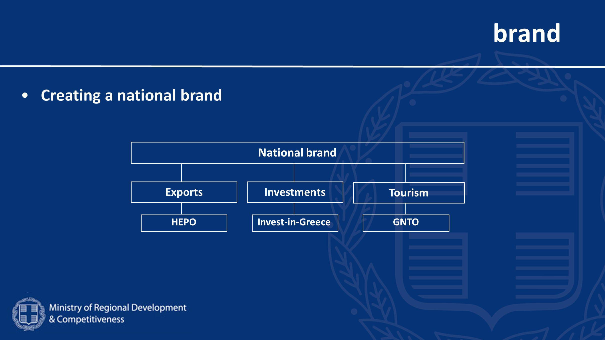brand Creating a national brand National brand ExportsInvestments Tourism HEPOInvest-in-GreeceGNTO