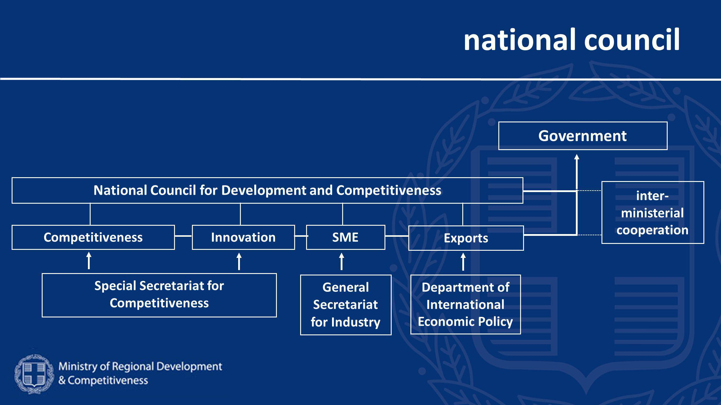 national council National Council for Development and Competitiveness Innovation Exports SME Department of International Economic Policy Government inter- ministerial cooperation Competitiveness General Secretariat for Industry Special Secretariat for Competitiveness