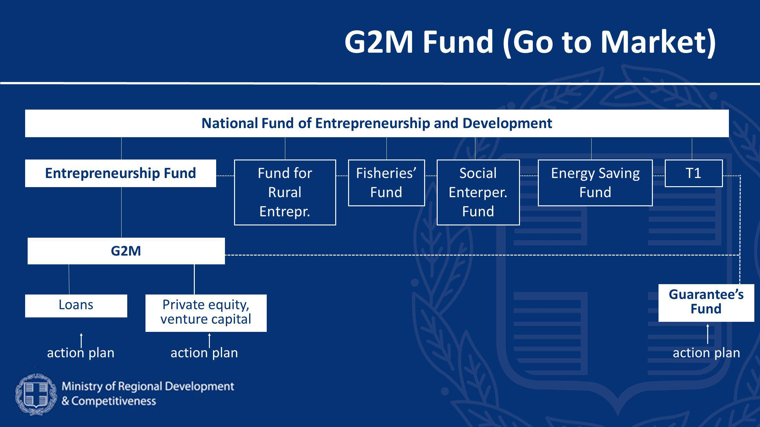 G2M Fund (Go to Market) National Fund of Entrepreneurship and Development G2M LoansPrivate equity, venture capital Guarantee's Fund action plan Entrepreneurship Fund action plan Fund for Rural Entrepr.