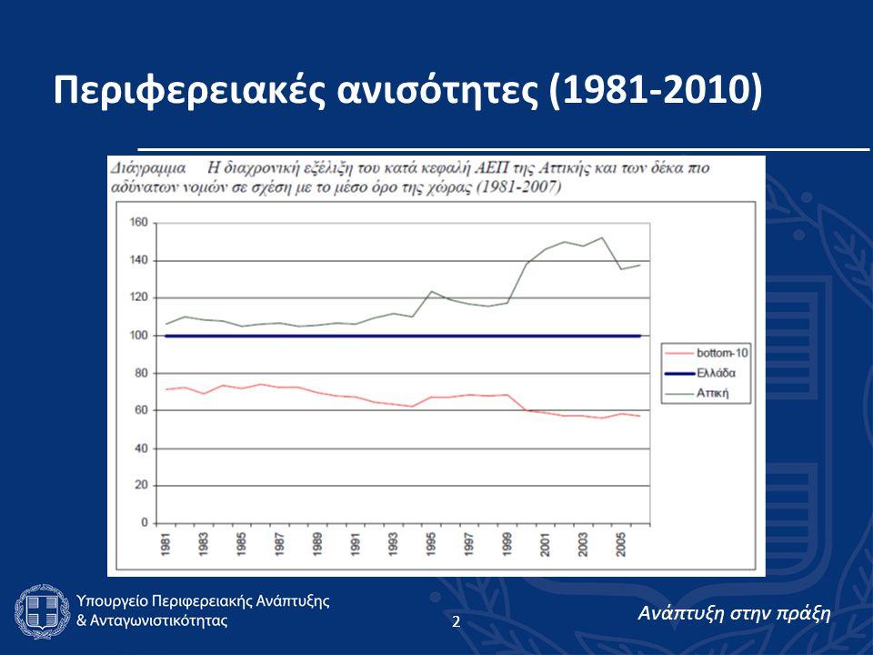 Ανάπτυξη στην πράξη 2 Περιφερειακές ανισότητες (1981-2010) 2