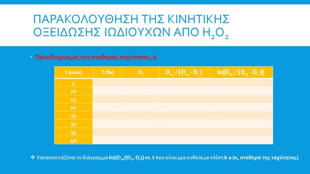 ΠΑΡΑΚΟΛΟΥΘΗΣΗ ΤΗΣ ΚΙΝΗΤΙΚΗΣ ΟΞΕΙΔΩΣΗΣ ΙΩΔΙΟΥΧΩΝ ΑΠΟ Η 2 Ο 2  Προσδιορισμός της σταθεράς ταχύτητας, k.  Κατασκευάζεται το διάγραμμα ln[(D  /(D  -D
