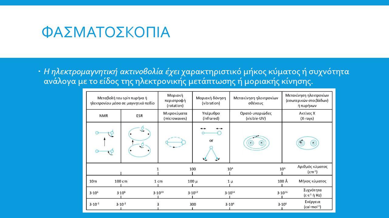 ΦΑΣΜΑΤΟΣΚΟΠΙΑ  Η Φασματοσκοπία σκοπεύει στον προσδιορισμό της συχνότητας ή του μήκους κύματος της απορροφούμενης ή εκπεμπόμενης κάθε φορά ακτινοβολίας καθώς και στον καθορισμό των ποσοτικών σχέσεων και των νόμων που διέπουν αυτές τις μεταβολές.