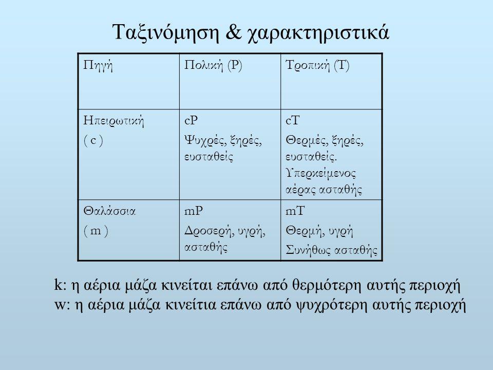Ταξινόμηση & χαρακτηριστικά ΠηγήΠολική (P)Τροπική (Τ) Ηπειρωτική ( c ) cP Ψυχρές, ξηρές, ευσταθείς cT Θερμές, ξηρές, ευσταθείς. Υπερκείμενος αέρας αστ