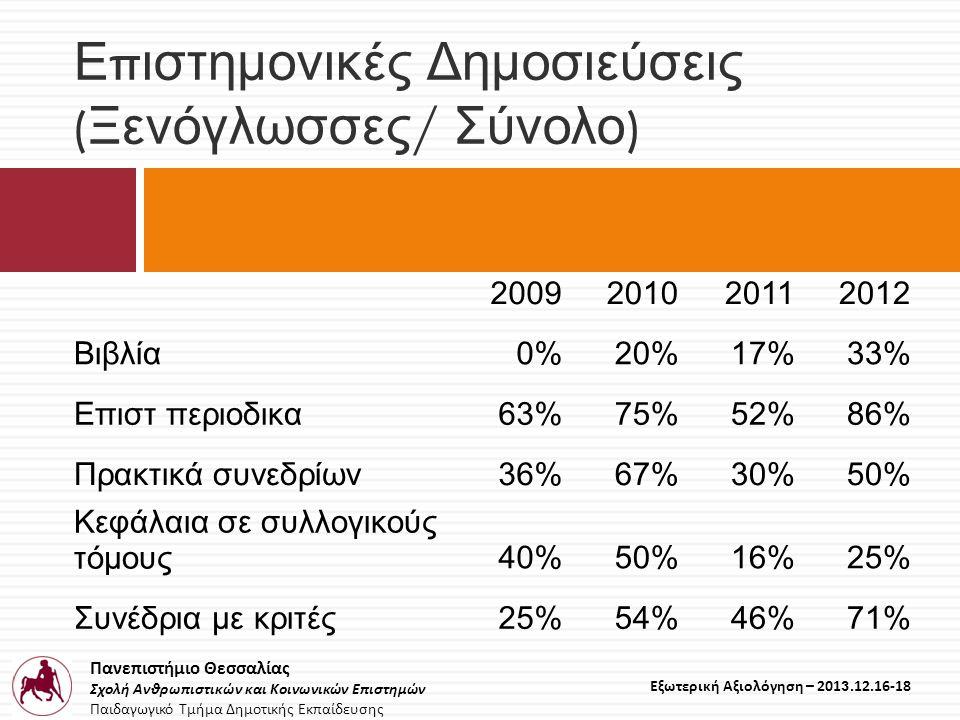 Πανεπιστήμιο Θεσσαλίας Σχολή Ανθρωπιστικών και Κοινωνικών Επιστημών Παιδαγωγικό Τμήμα Δημοτικής Εκπαίδευσης Εξωτερική Αξιολόγηση – 2013.12.16-18 Ε π ιστημονικές Δημοσιεύσεις ( Ξενόγλωσσες / Σύνολο ) 2009201020112012 Βιβλία0%20%17%33% Επιστ περιοδικα63%75%52%86% Πρακτικά συνεδρίων36%67%30%50% Κεφάλαια σε συλλογικούς τόμους40%50%16%25% Συνέδρια με κριτές25%54%46%71%