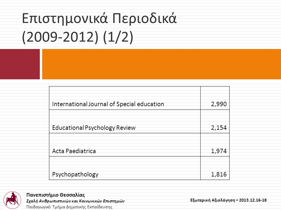 Πανεπιστήμιο Θεσσαλίας Σχολή Ανθρωπιστικών και Κοινωνικών Επιστημών Παιδαγωγικό Τμήμα Δημοτικής Εκπαίδευσης Εξωτερική Αξιολόγηση – 2013.12.16-18 Επιστημονικά περιοδικά (IF ~ 1) (2009-2012) (2/2) The modern language journal Language Assessment Quarterly TESOL Quarterly Journal of Pragmatics School Psychology International Journal of mental health and addiction European Journal of Teacher Education Educational studies in mathematics Procedia - Social and Behavioral Sciences Behaviour change