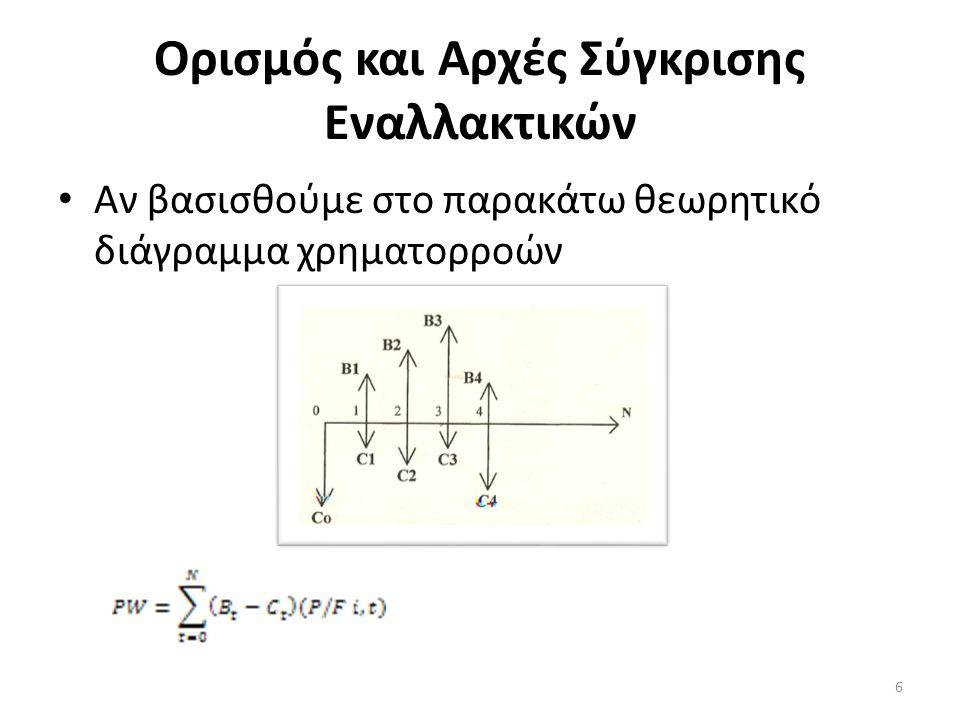 Ορισμός και Αρχές Σύγκρισης Εναλλακτικών Kαι σύμφωνα με το παραπάνω κριτήριο: 7