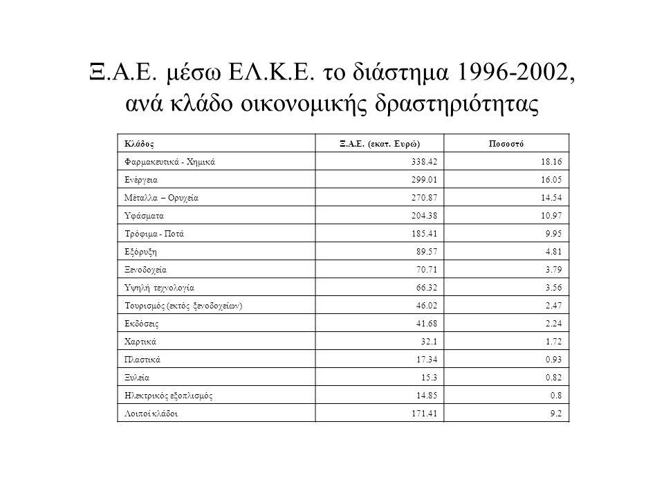 Ξ.Α.Ε. μέσω ΕΛ.Κ.Ε. το διάστημα 1996-2002, ανά κλάδο οικονομικής δραστηριότητας ΚλάδοςΞ.Α.Ε.