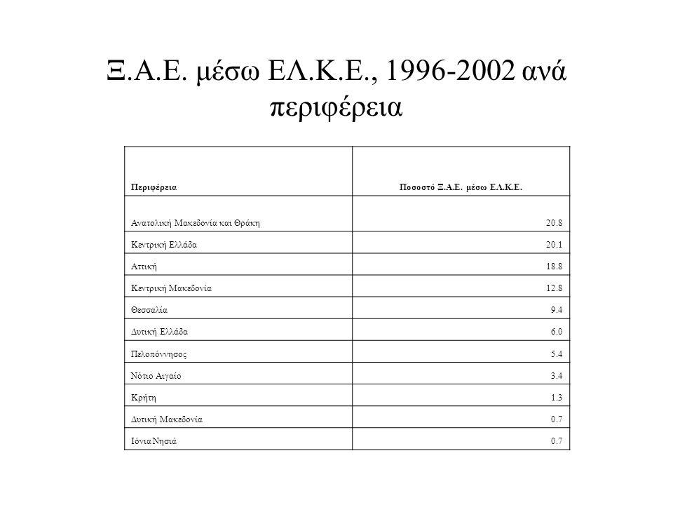 Ξ.Α.Ε. μέσω ΕΛ.Κ.Ε., 1996-2002 ανά περιφέρεια ΠεριφέρειαΠοσοστό Ξ.Α.Ε. μέσω ΕΛ.Κ.Ε. Ανατολική Μακεδονία και Θράκη20.8 Κεντρική Ελλάδα20.1 Αττική18.8 Κ