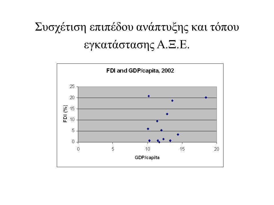 Συσχέτιση επιπέδου ανάπτυξης και τόπου εγκατάστασης Α.Ξ.Ε.