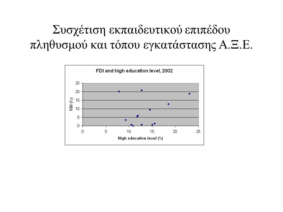 Συσχέτιση εκπαιδευτικού επιπέδου πληθυσμού και τόπου εγκατάστασης Α.Ξ.Ε.