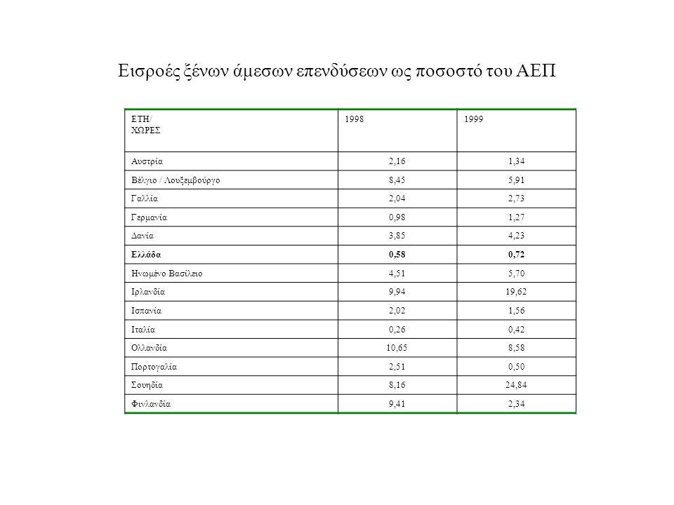 Εισροές ξένων άμεσων επενδύσεων ως ποσοστό του ΑΕΠ ΕΤΗ/ ΧΩΡΕΣ 19981999 Αυστρία2,161,34 Βέλγιο / Λουξεμβούργο8,455,91 Γαλλία2,042,73 Γερμανία0,981,27 Δανία3,854,23 Ελλάδα0,580,72 Ηνωμένο Βασίλειο4,515,70 Ιρλανδία9,9419,62 Ισπανία2,021,56 Ιταλία0,260,42 Ολλανδία10,658,58 Πορτογαλία2,510,50 Σουηδία8,1624,84 Φινλανδία9,412,34