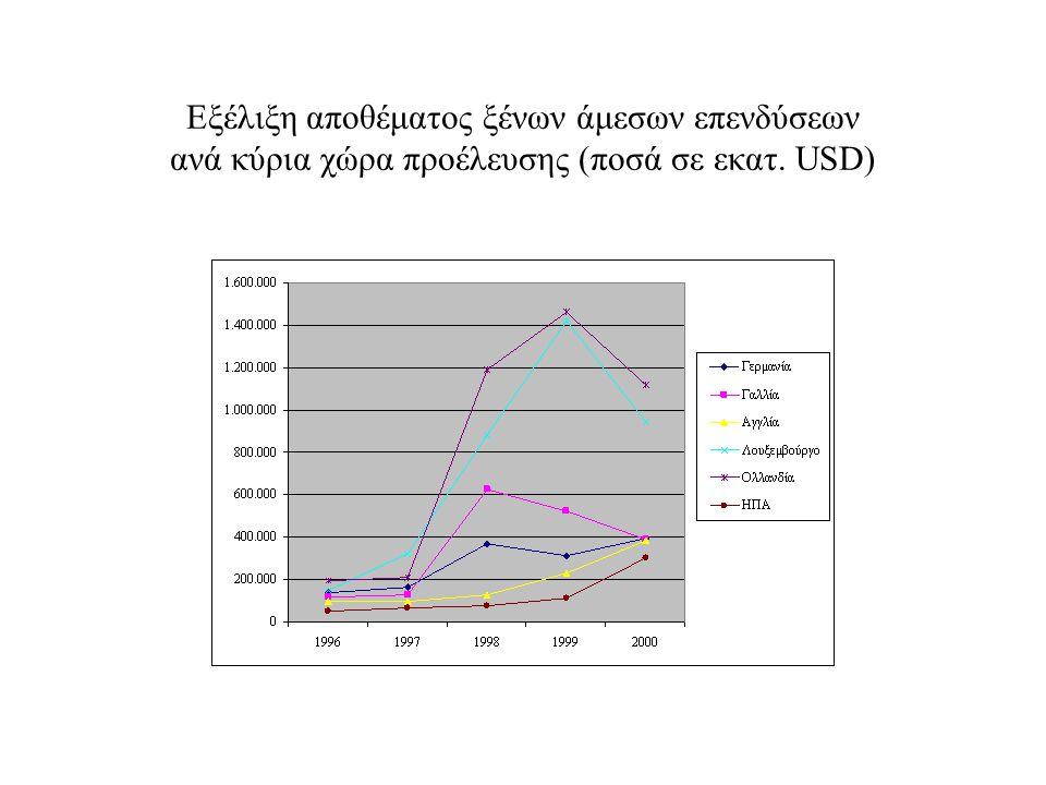 Εξέλιξη αποθέματος ξένων άμεσων επενδύσεων ανά κύρια χώρα προέλευσης (ποσά σε εκατ. USD)